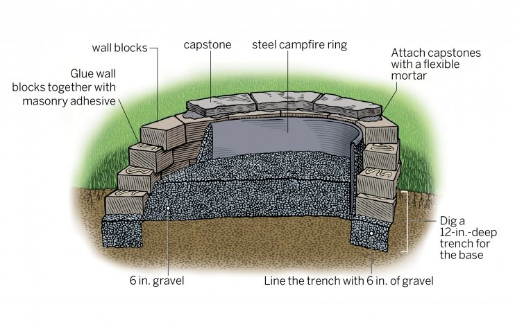 firepit-annotated-illo