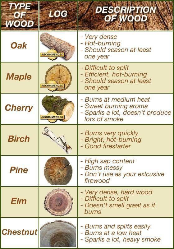 Firewood Types
